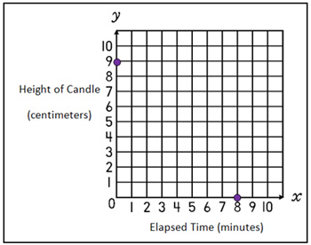 x and y axis labeled. when time is the independent quantity, y-intercept starting point. in candle example, if started at a height of 9 cm, x and y axis labeled