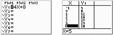 graphing calculator plot view and table view for y1 = 4x + 8