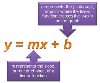 diagram of slope-intercept form - y = mx  + b