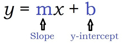 how to find x intercept in y mx b
