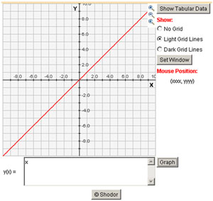 Screen shot of graphing utility showing y=x