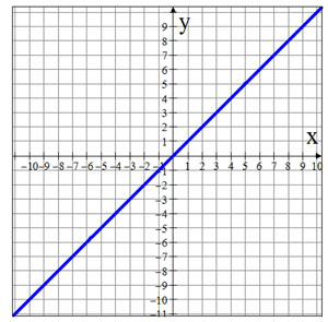 Graph of y=x