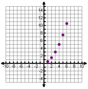 A graph of the data in the table is shown
