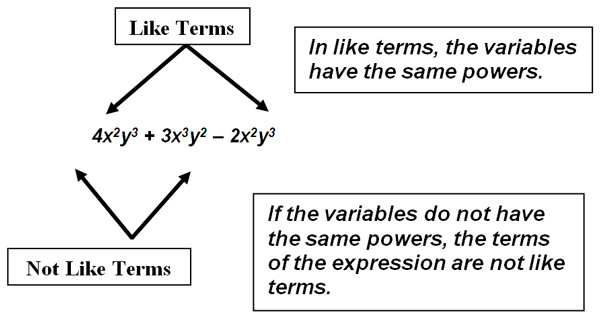 graphic about combining like terms