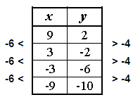 Complete a table of common differences on x and y . To make a table of ...