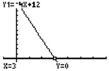 graph of y = -4x + 12