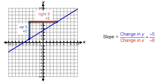 Untitled Document. Graph Of Line With A Slope Five Eights Showing Vertical Change 5. Worksheet. Slope As Rate Of Change Worksheet At Mspartners.co