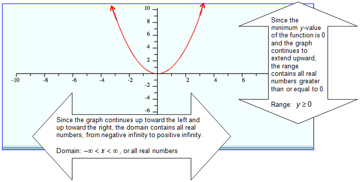 how to find the slope of a quadratic function