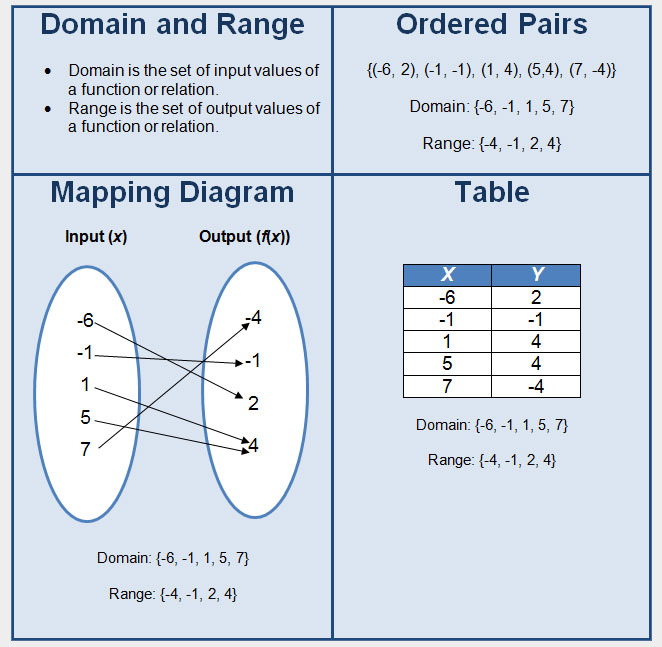 Domain Range Table images
