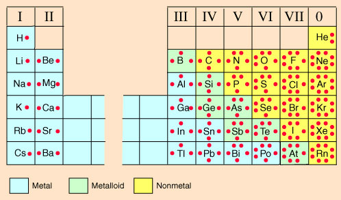 the periodic table and compare it to the periodic table from the staar ...
