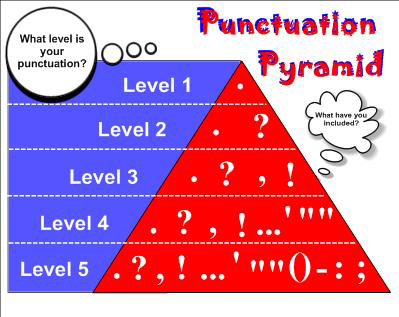 A graphic featuring a punctuation pyramid. It begins with level 1: basic punctuation at the top and ends with level 5: advanced at the bottom.