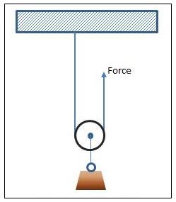 More Pulleys Increase Mechanical Advantage | Engineering Expert Witness Blog