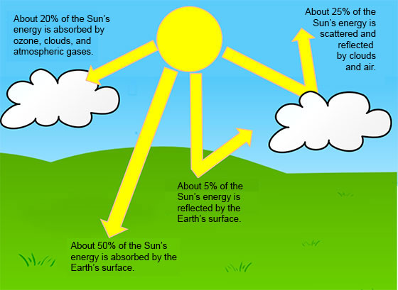 Radiant Energy Earth Diagram Earth Solar Radiation Diagram