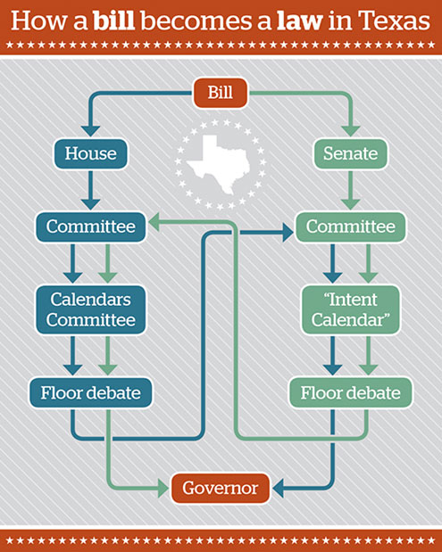 How A Bill Becomes A Law Chart Ibovnathandedecker