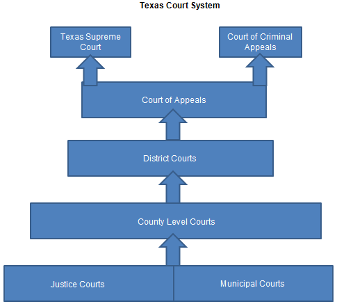 checkpoint court system structure i 7/8/10 1 + chapter 18: the federal court system section 1 +objectives 1 explain why the constitution created a national judiciary, and describe its structure.