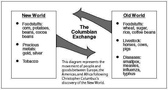 Columbian Exchange Old World To New World Chart - Chart Walls
