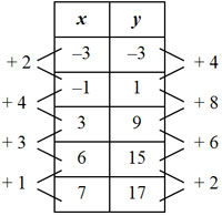table of x and y values