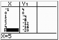 table view on graphing calculator