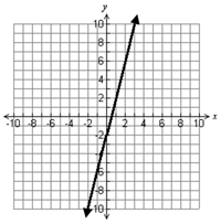 Graph of line, y increases as x increases