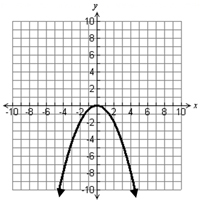 Graph of down facing parabola.