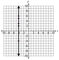 Vertical graph through x=-4