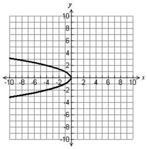Graph-parabola opening left, vertex at (0,0)