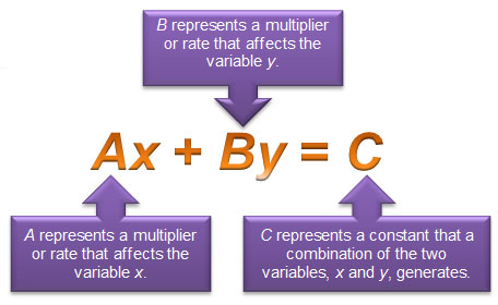 diagram of Standard From - Ax + By = C