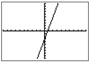 graphing calulator graph view of the line y = 4x - 3