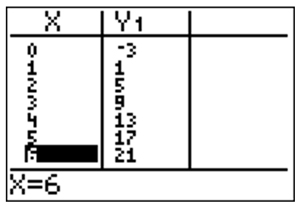 graphing calculator table view of y1 = 4x - 4. (0, -3), (1, 1), (2, 5), (3, 9), (4, 13), (5, 17), and (6, 21)