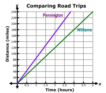graph comparing the Pennington family road trip with the Williams family road trip