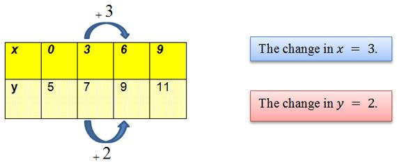 finding slope from tables worksheet answer key pre algebra worksheets linear functions. Black Bedroom Furniture Sets. Home Design Ideas