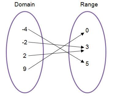 Domain and Range: Numerical Representations | Texas Gateway