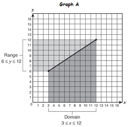 Domain And Range Graphs Texas Gateway