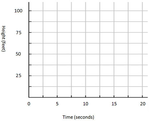 blank first quadrant graph with height in feet on the vertical axis and time in seconds on te horizontal axis