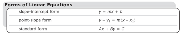 Point-slope form: y minus y sub 1 equals m time the difference of x minus x sub 1