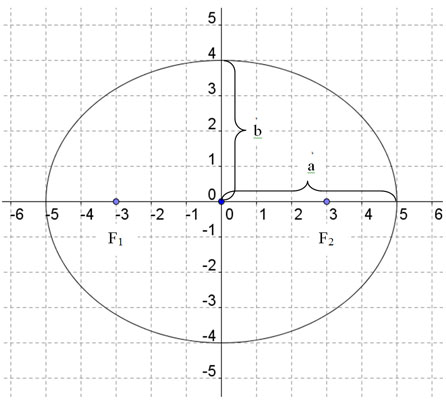 Ellipse with Foci at (-3,0) and (3,0)