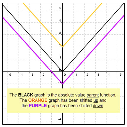 transformations of absolute value functions | texas gateway