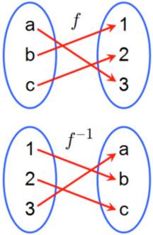 Determining the Inverse of a Function | Texas Gateway