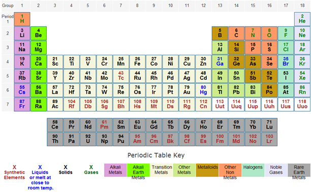 Periodic Table Families Texas Gateway