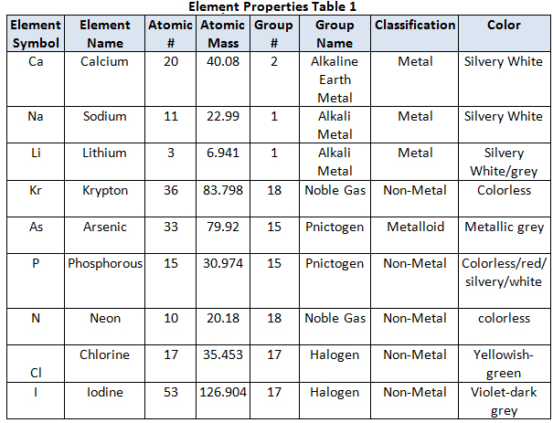 Periodic table families texas gateway click here to close answer key urtaz Choice Image