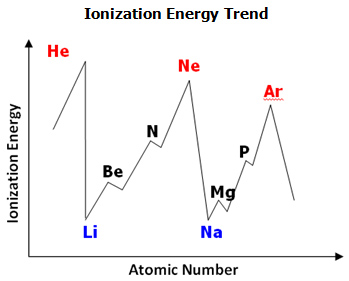 Periodic table trends texas gateway with regards to the periodic table ionization energies increase from left to right across a period decreasing atomic radius urtaz Gallery