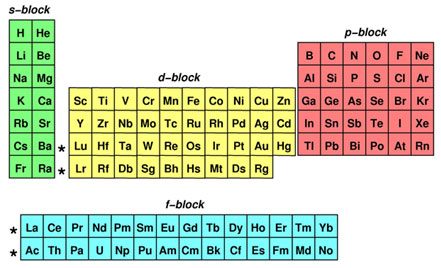 Untitled document the periodic table can be divided into different sections or blocks each block represents a different sublevel the image below shows a color coded urtaz Choice Image