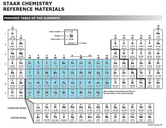 Lewis valence electron dot structures texas gateway transition metals are more complicated because they dont always use the same number of valence electrons in chemical reactions for example iron sometimes urtaz Images