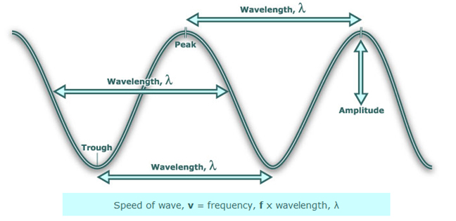 Atomic Theory: Electromagnetic Spectrum | Texas Gateway