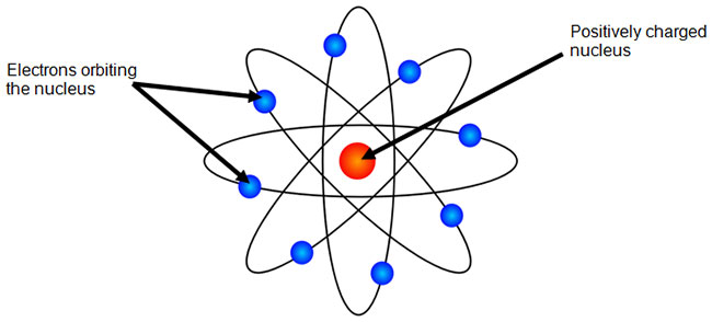 The Bohr Model Texas Gateway