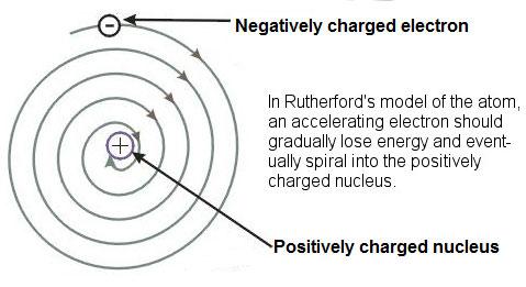 The Bohr Model | Texas Gateway