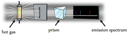 Image shows the separation of light using a prism