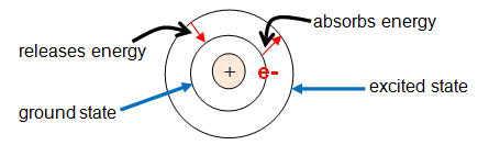 The bohr model texas gateway bohrs model of the atom ccuart Image collections
