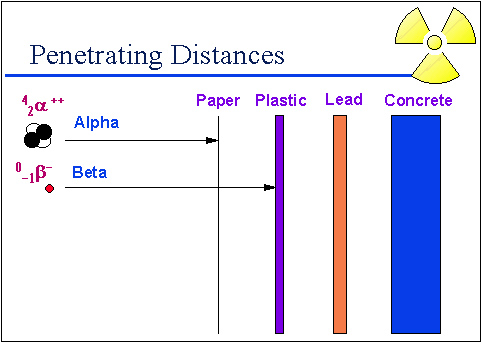 Beta particle is stopped by a sheet of plastic.