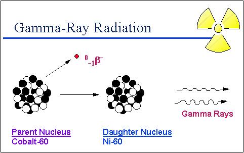 Radiation Types Texas Gateway